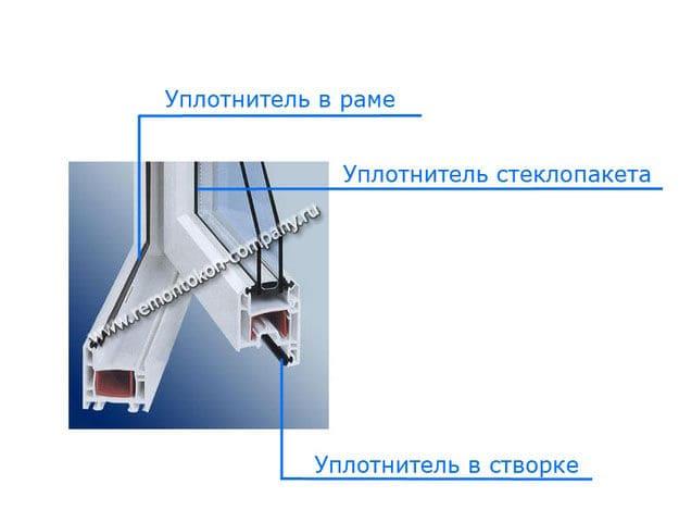 Замена уплотнителя пластиковых балконных дверей в санкт-пете.