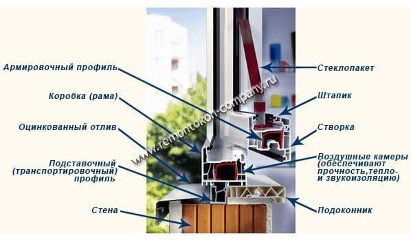 Теплое остекление на балконе или лоджии.